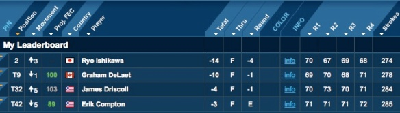 Image of My Leaderboard for Fantasy Picks Puerto Rico Open