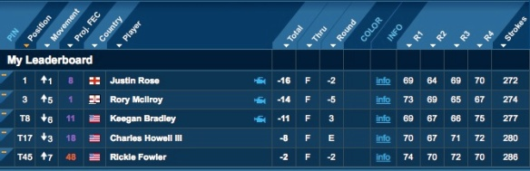 Image of My Leaderboard for Fantasy Golf