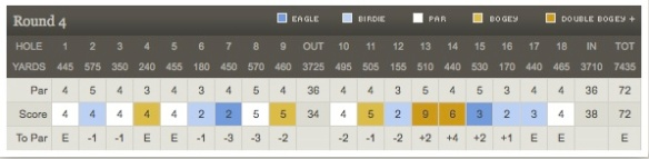 Patrick Cantlay Score Card