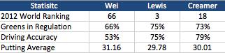 Stats Comparision Chart