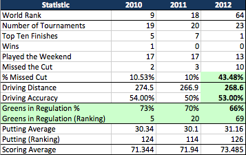 Chart of Stats for Wie