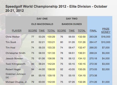 Screenshot of Results of Speedgolf Championship
